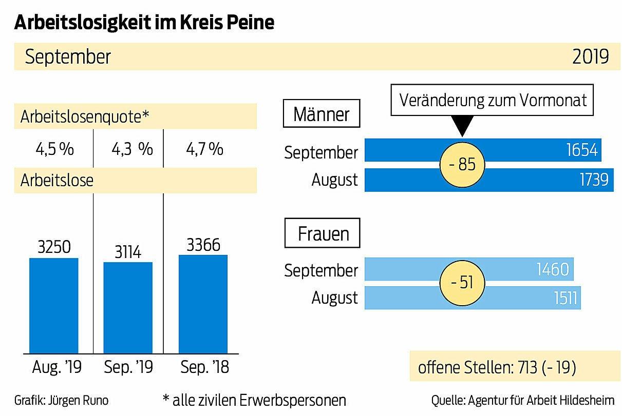 Die Zahlen für den September für den Kreis Peine sind wieder etwas besser.